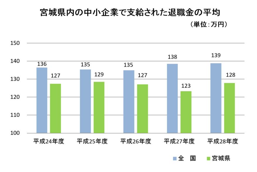 中小 企業 退職 金 平均 【退職金はどのくらい?】平均額を大企業と中小企業別に徹底解説