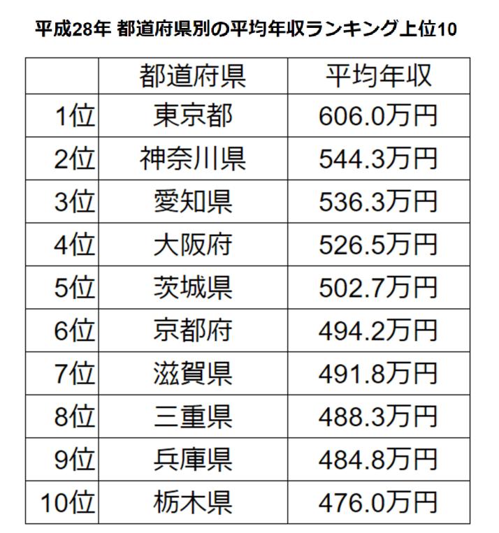 福島の平均年収はいくら?福島で高収入の地元企業もあわせて ...